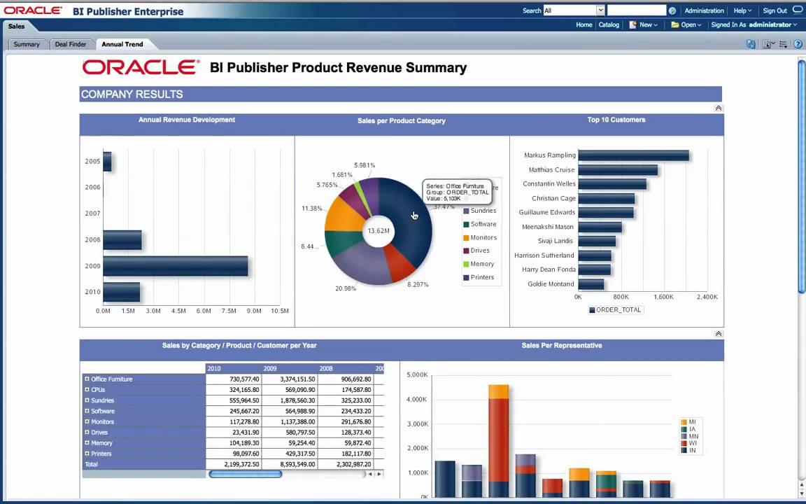 Oracle BI - Publisher es una herramienta 100% web que permite la creación, gestión y distribución de informes de una forma rápida y sencilla. Podemos encontrarlo como producto embebido dentro de la Suite Oracle Business Intelligence o como stand-alone